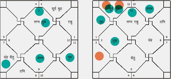 Horoscope Matching Example 01