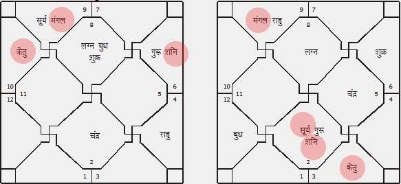 Kundli Matchmaking askganesha